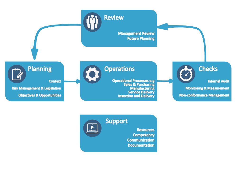 How ISO 9001 maps a Quality Management System
